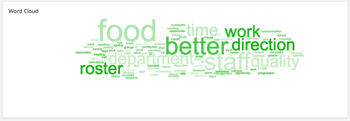 Example of a word cloud in a dashboard