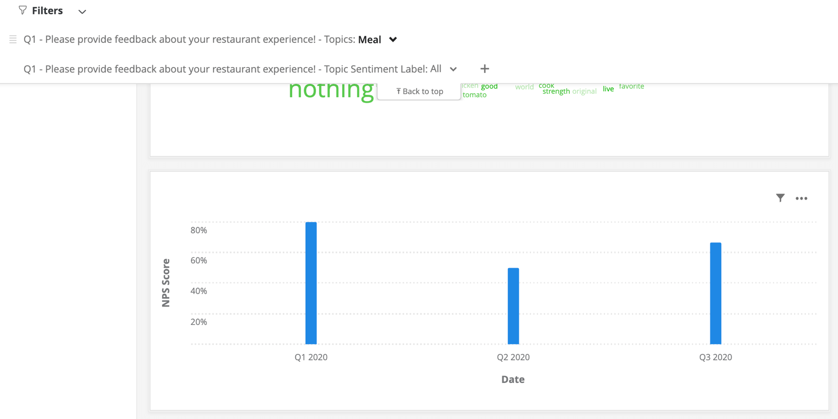 a simple chart showing how topic sentiment affects nps over time