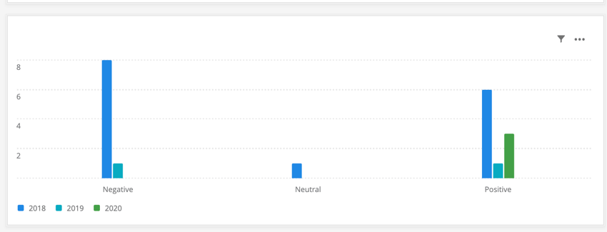 a simple chart showing topic sentiment count over time