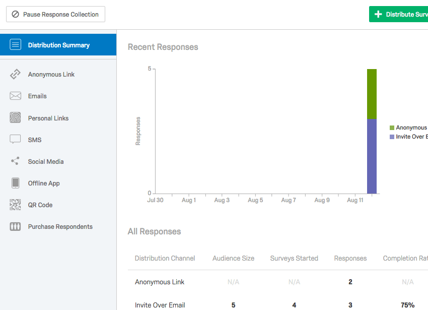 Distribution Summary page showing Recent Responses Graph and All Responses Table