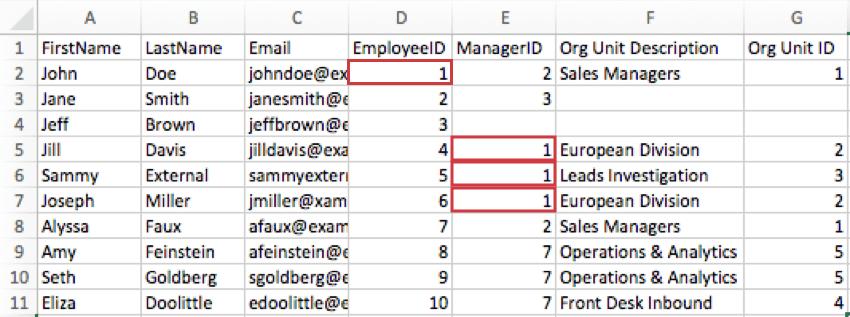 A CSV. John Doe's EmployeeID EmployeeID column says 1. Jill Davis, Sammy External, and Joseph Miller ManagerID columns also say 1