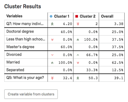 Cluster Results table