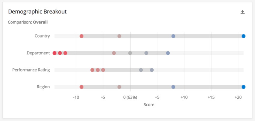 Widget with demographic variables listed to the left and red and blue dots across the rows representing data points