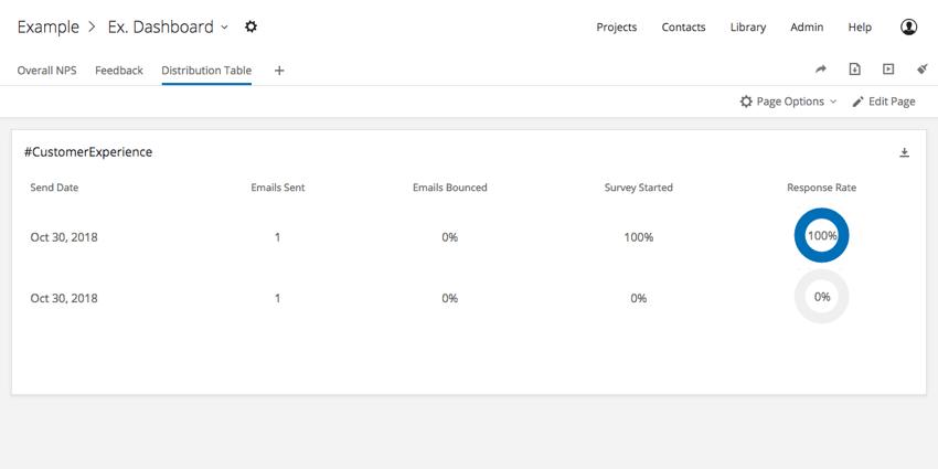 Distributions Tables widget