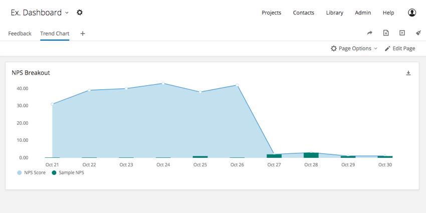 Trend Chart widget