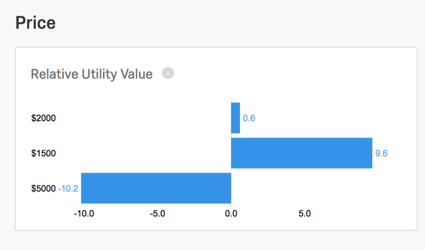 Bar graph with negative to positive values on the x axis