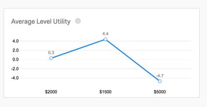 Average Utility line graph