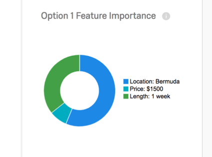 Pie chart with a color for each feature