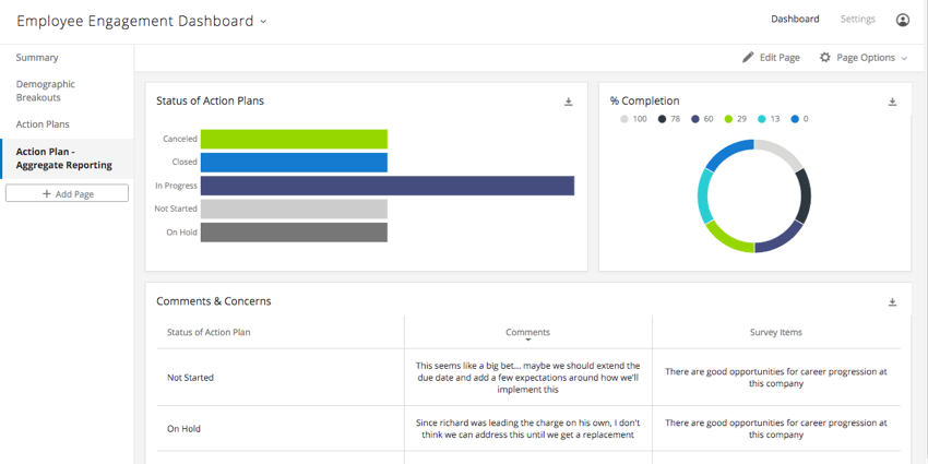 A dashboard reporting on actions plans