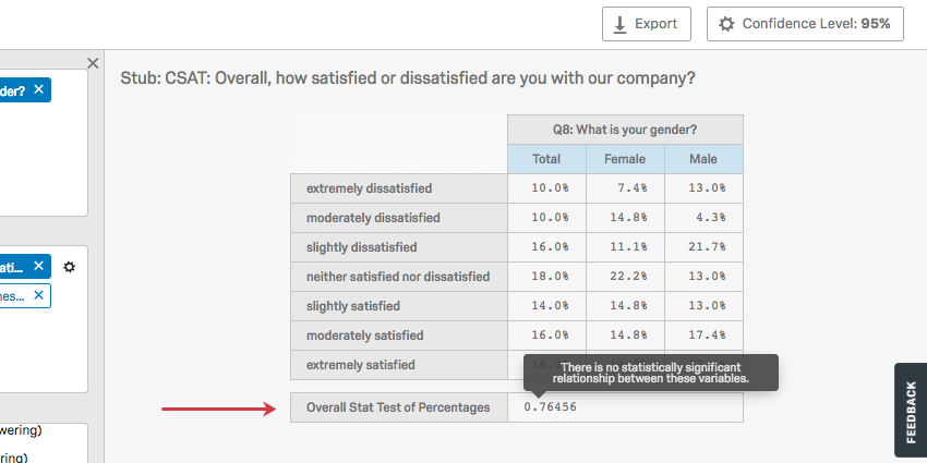 Highlighted p value says the test isn't significant