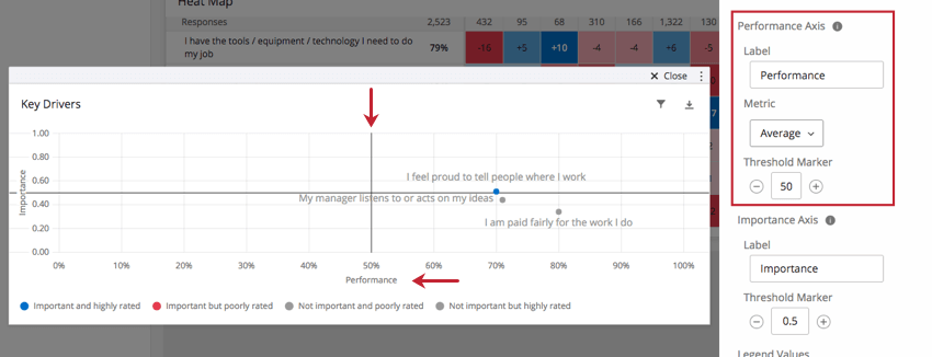 The vertical line on a Key Plot is highlighted to show it is the Performance Axis referenced in the editing pane