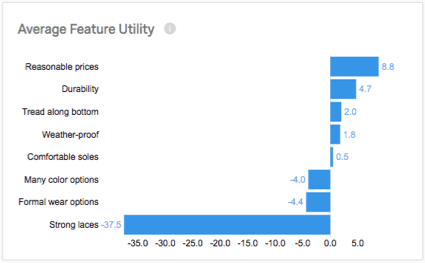Bar graph with negative to positive axis to show the sheer utility difference