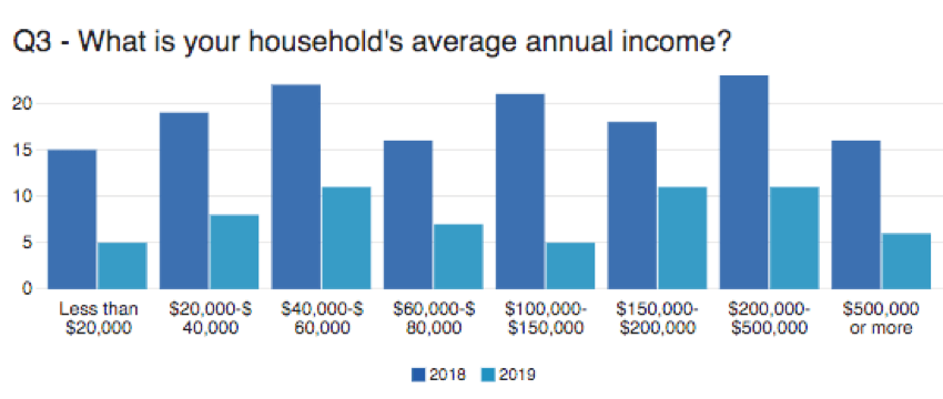 A graph on income has income levels along the x axis. The dark blue bars are 2018 data, and the light blue are 2019