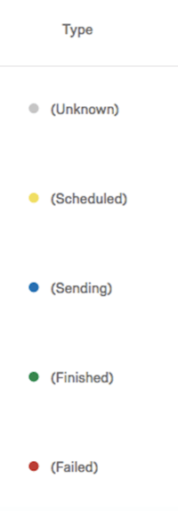 Image of SMS Distribution Statuses showing grey, yellow, blue, green, and red status dots