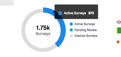 Pie graph with total number of surveys in the center