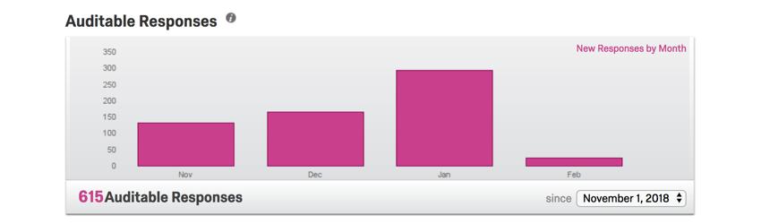 Magenta bar graph