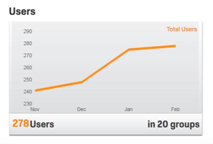 Orange line graph