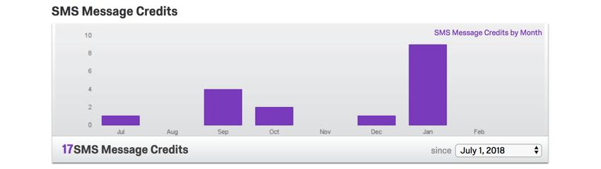 Purple bar graph
