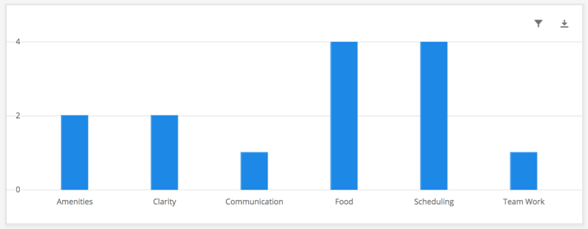 Blue simple chart with different topics loaded in