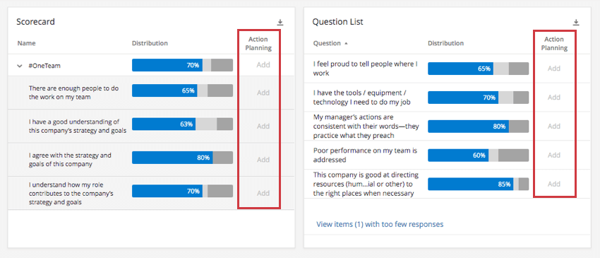 scorecard and question list widgets with a column called action planning, whered it just says add on every row to correspond with the item displayed on that row
