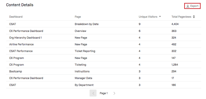 Table bottom of report with columns for each of the described headers and an export button in the upper-right
