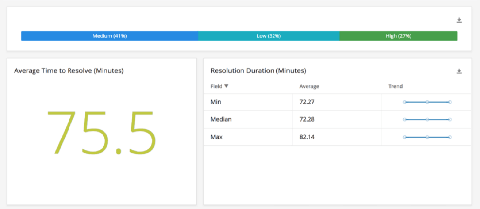 A dashboard reporting on resolution timeframes
