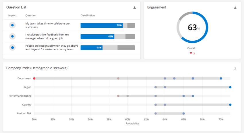 A question list widget next to an engagement widget, over top of a demographic breakout