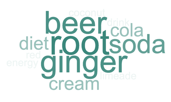 A green word cloud. There are no weird fillers or spelling errors