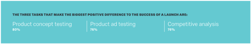The three tasks that make the biggest positive difference to the success of a launch are: product concept testing (80 percent), product ad testing (76 percent), and competitive analysis (76 percent)