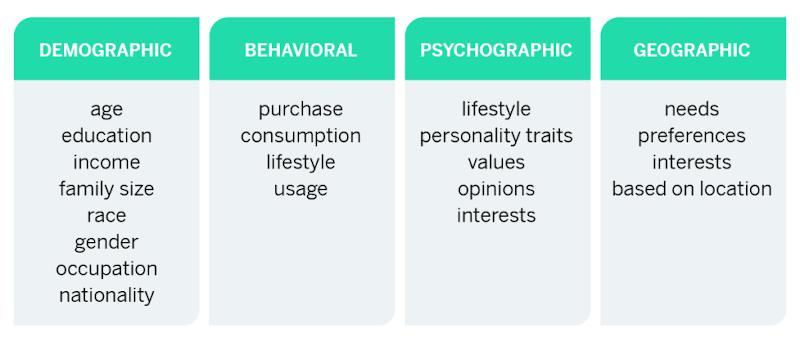 Market segmentation types infographic