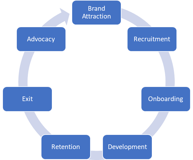 Employee lifecycle stages diagram