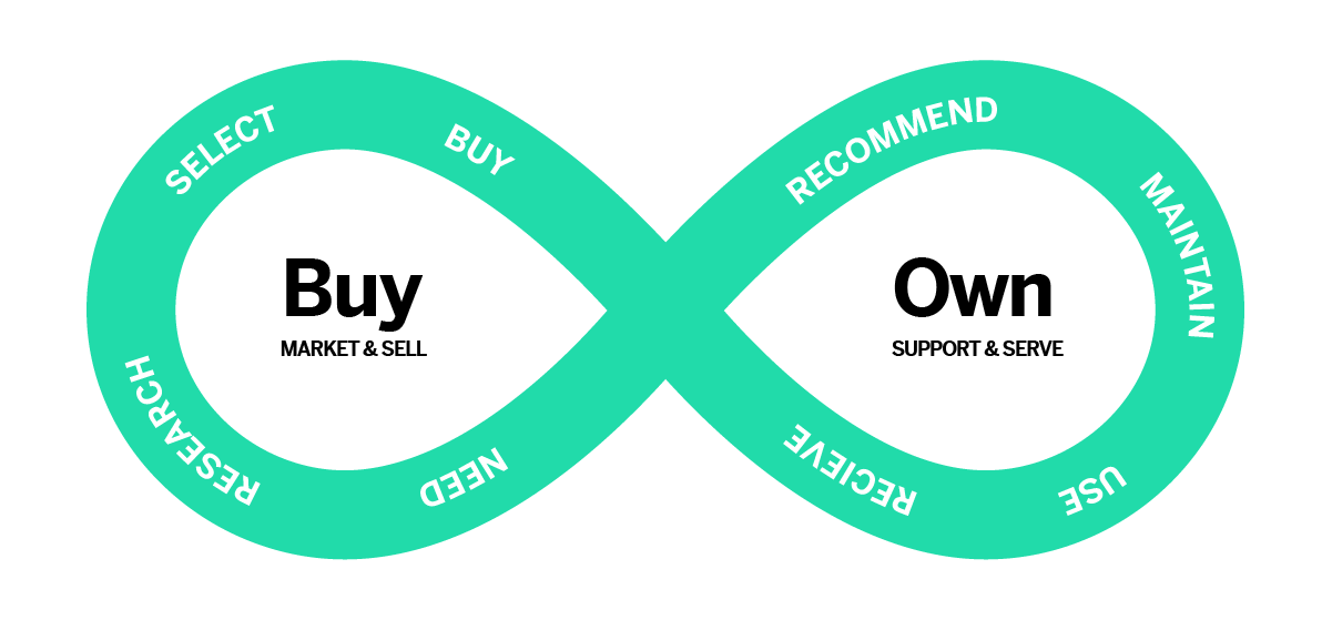 Buy / Own Image