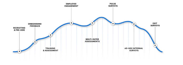 The 5 stages of employee experience timeline