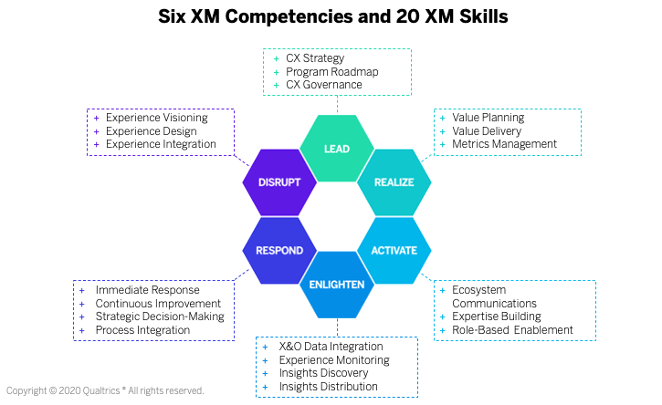 6 XM competencies and 20 XM skills