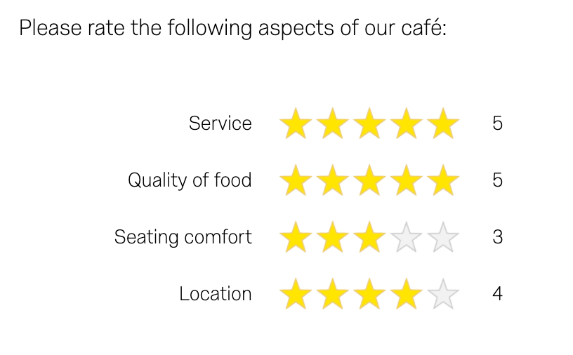Please rate the following aspects of our café: Service, Quality of food, Seating comfort, Location