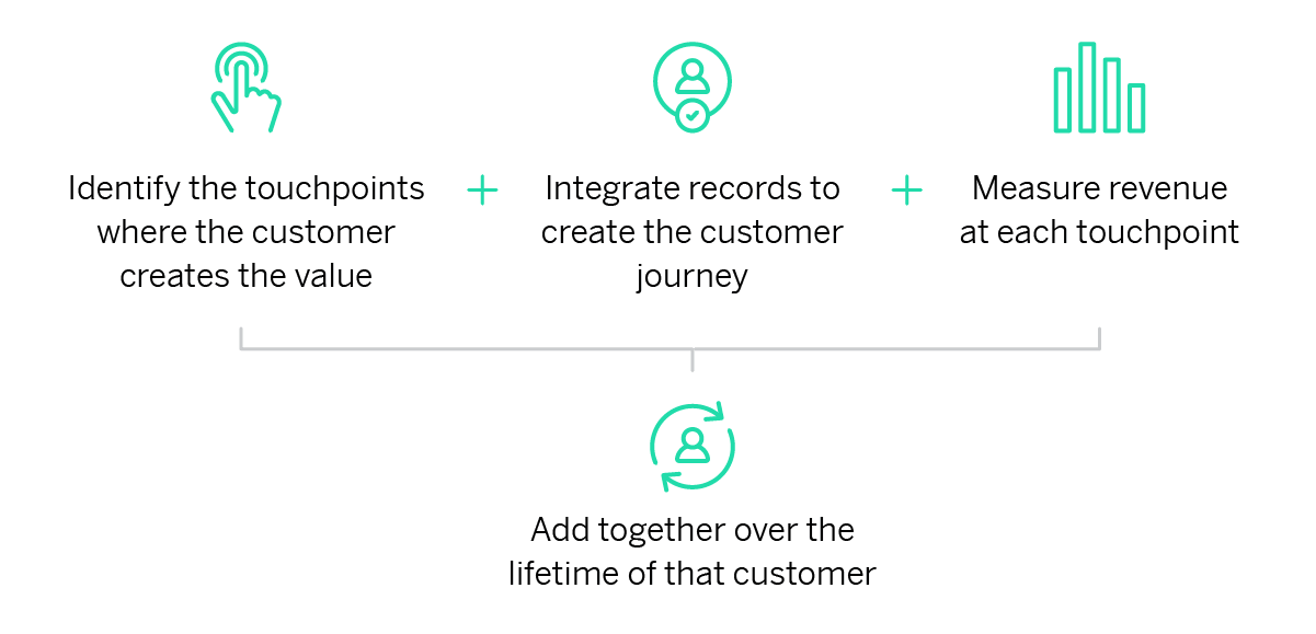 Customer lifetime value graphic (1)