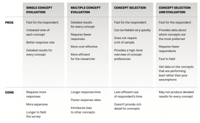 Concept Testing Methodology Tradeoffs