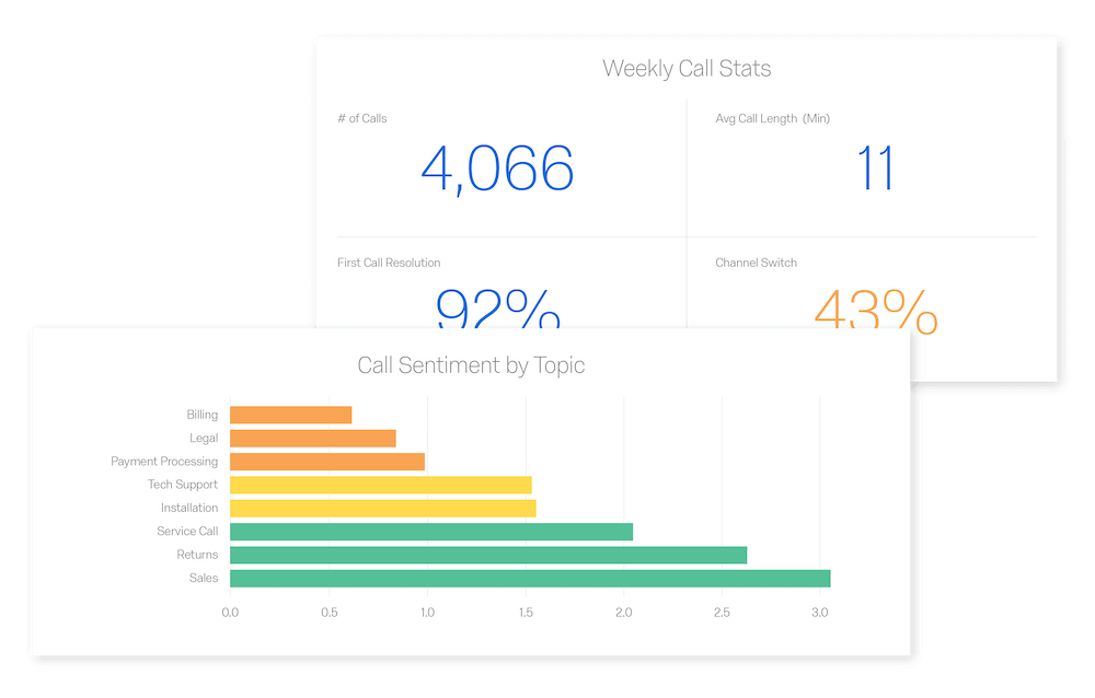 Weekly call stats screenshot