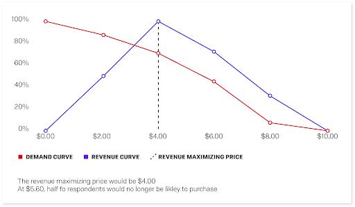 Revenue maximising price