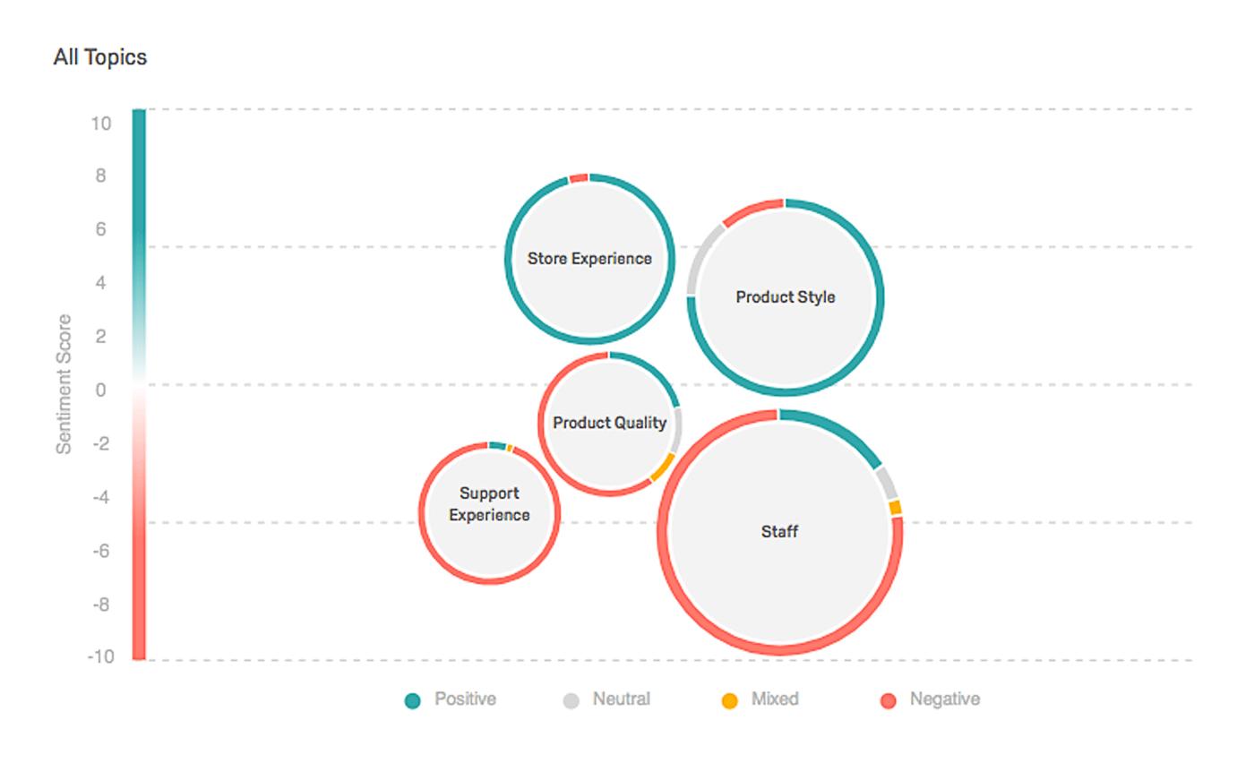 クアルトリクス 従業員エンゲージメントにおけるテキスト分析のイメージ