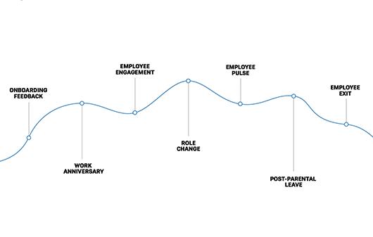 Qualtrics employee lifecycle