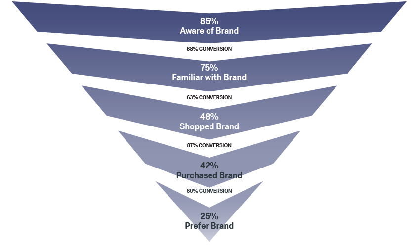 brand awerness funnel