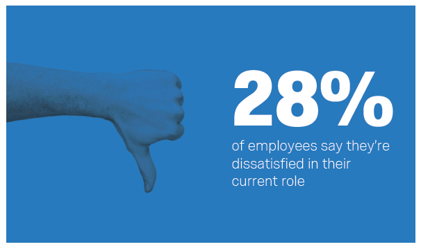 28% of employees dissatisfied