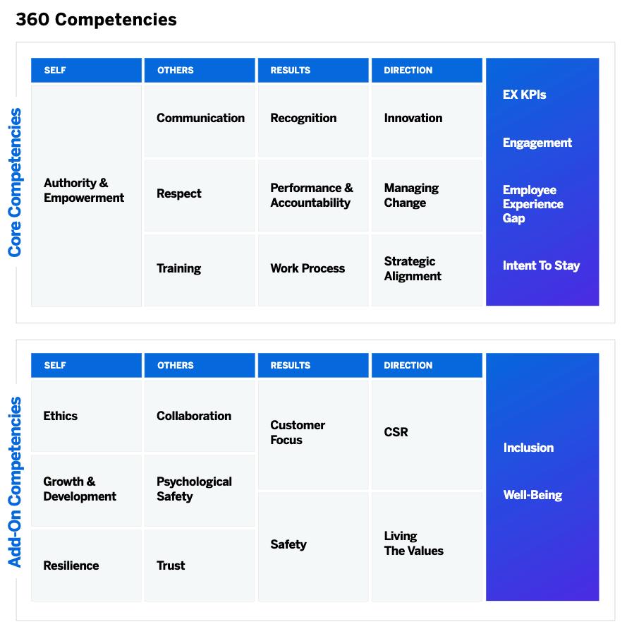 360 feedback questions - core competencies