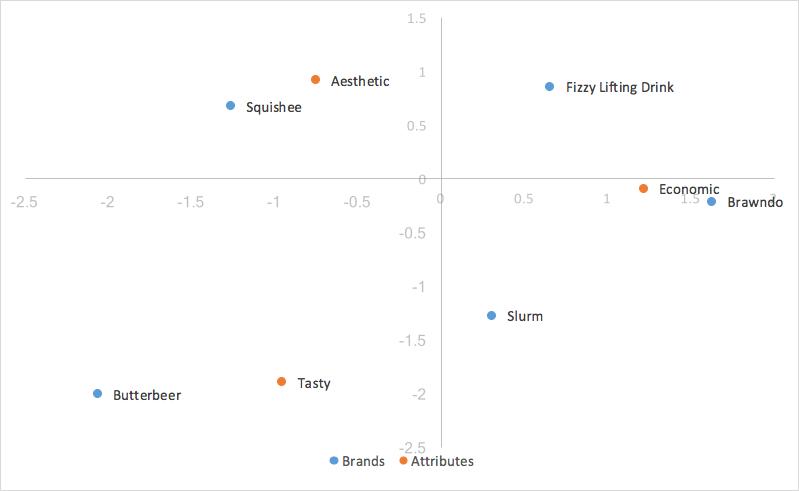 Perceptual map of competitors