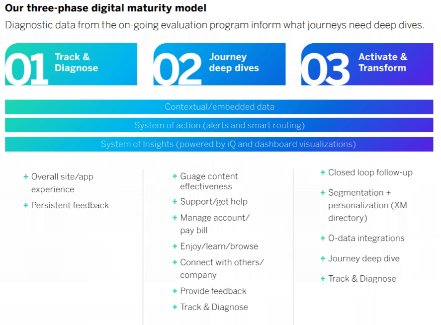 our three-phase digital maturity model