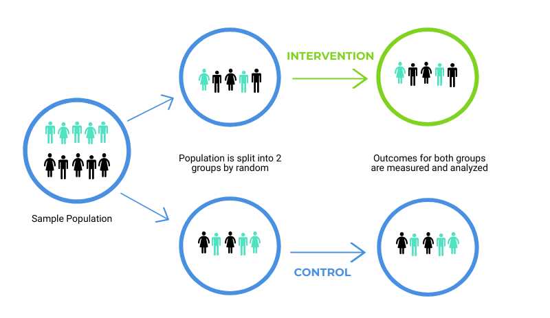 Sample population split into intervention and control groups