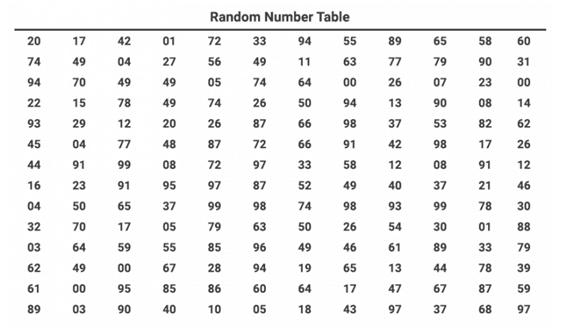Random number table
