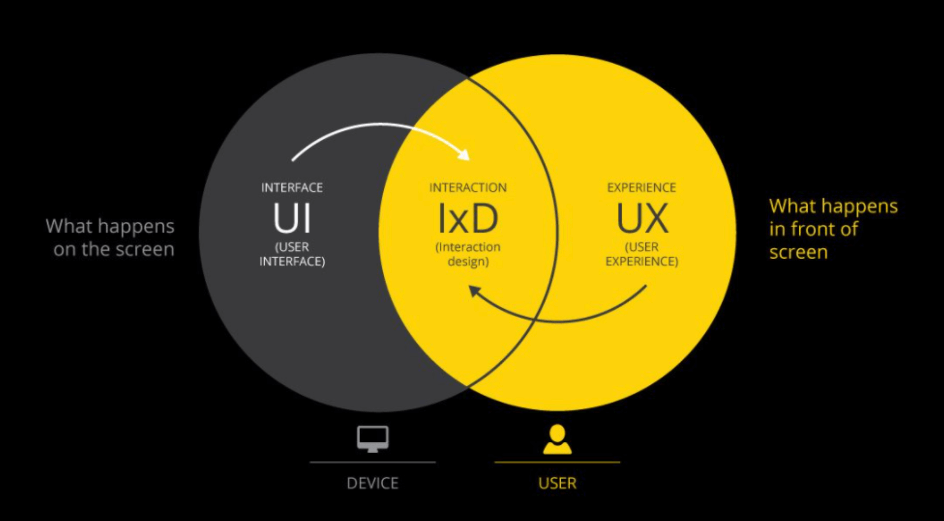 visual representation of all the interaction design types