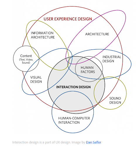 How user experience design functions